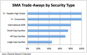 SMA Tradeaways by Security 2009