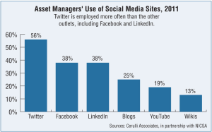 Asset Managers Social Media Usage 2011