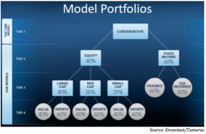 Model of Models