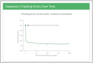 SmartLeaf Trackng Error