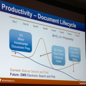 LF Document Lifecycle