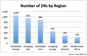 Number of DRs by Region