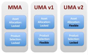 Envestnet UMA Timeline