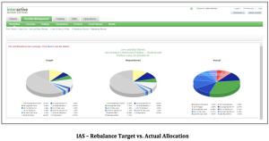 IAS Rebalance Target vs Actual